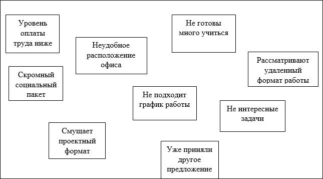 Пример заполненной карты: «Какова причина долгой обработки обращений Заказчиков?»