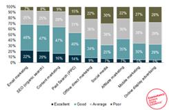 Email-маркетинг — лучший онлайн-инструмент для долгосрочных отношений с клиентами